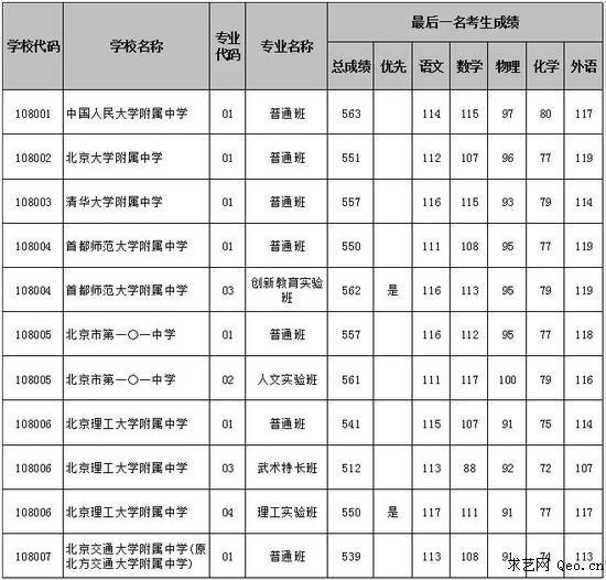 西城区2017年中考录取分数线-2017年北京东西海朝中考录取线汇总,