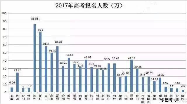 人口大省——河南-2017年高考哪个省份录取的学生最多 哪个省份本科