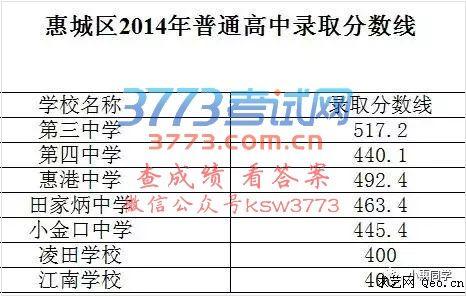 4 2016年惠州中考高中录取分数线汇总