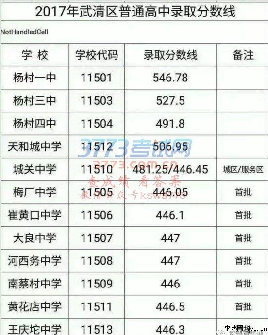 2017年武清天津中考高中公布分数线已录取的职业高中图片
