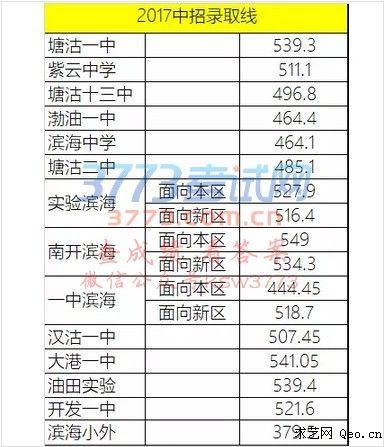 天津中招分数线2017【相关词_郑州中招录取分数线】
