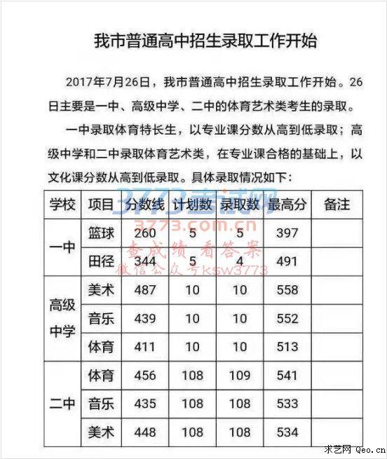 2017年辉县市公布开头艺术类结尾分数线中考高中英语高中录取万能图片