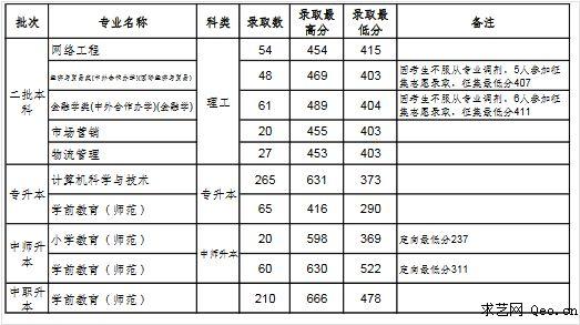 2017年沈阳师范大学在各省市最低录取分数线
