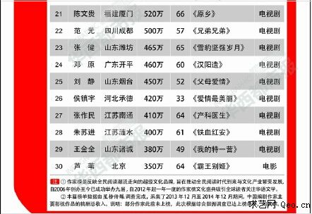 2014年中国编剧作家富豪榜解读 编剧的收入是多少