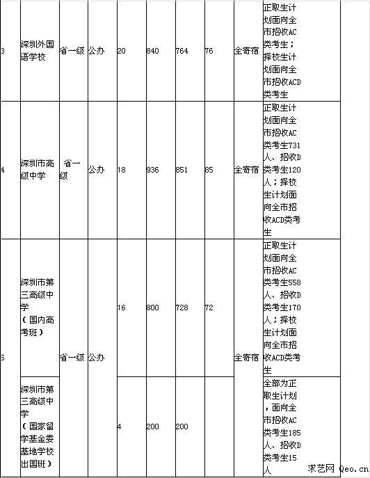 2014年深圳市高中学校招生计划表
