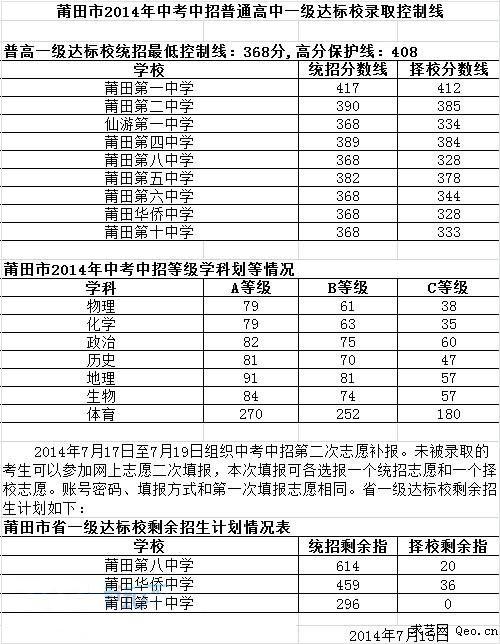 2014年莆田中考中招普通高中一级达标校录取