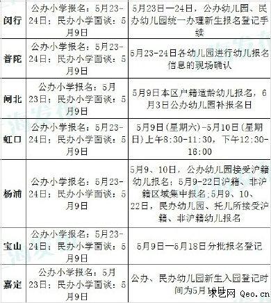 2015年上海17区县小学幼儿园报名时间(完整)