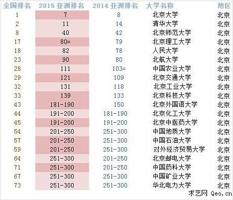 2015年第七届qs亚洲大学排名top300(完整榜单)