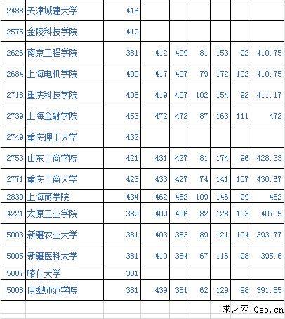 2015年新疆高考二本理工类定向投档分数线
